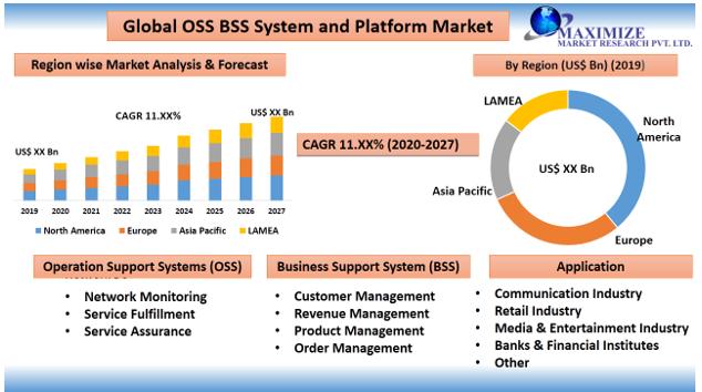 OSS BSS System and Platform Market