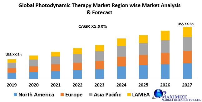 Photodynamic Therapy Market