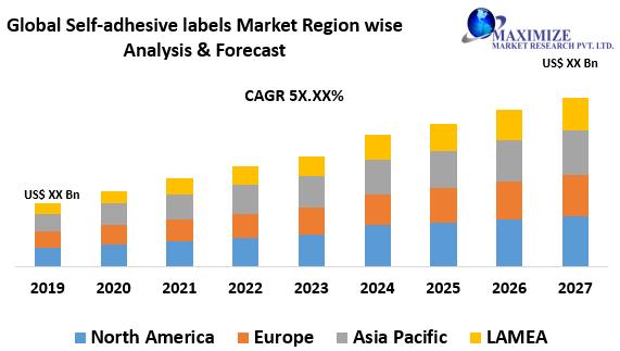 Self-adhesive labels Market