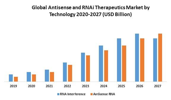Global Antisense and RNAi Therapeutics Market