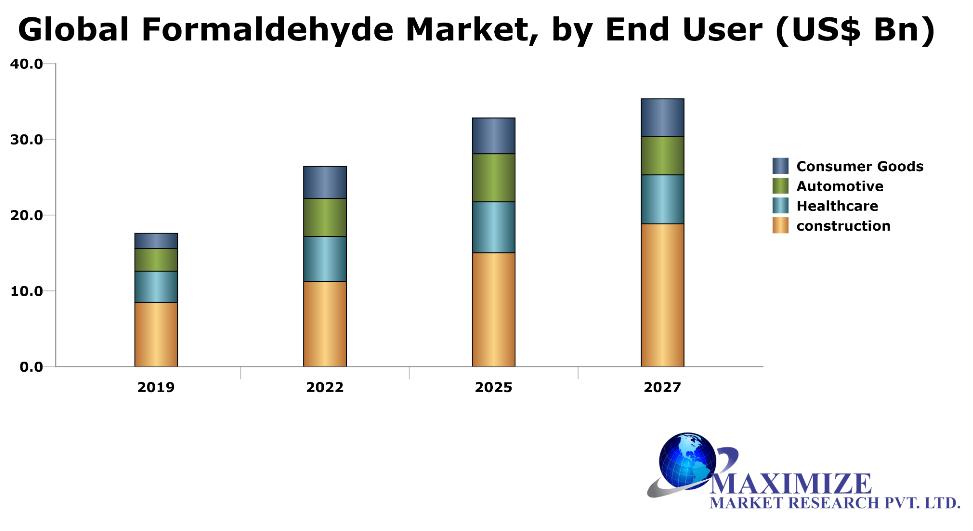 Global Formaldehyde Market