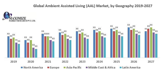 Global Ambient Assisted Living (AAL) Market
