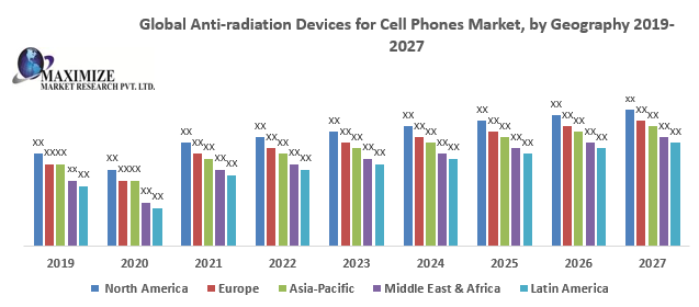 Global Anti-radiation Devices for Cell Phones Market