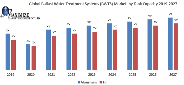 Global Ballast Water Treatment Systems (BWTS) Market
