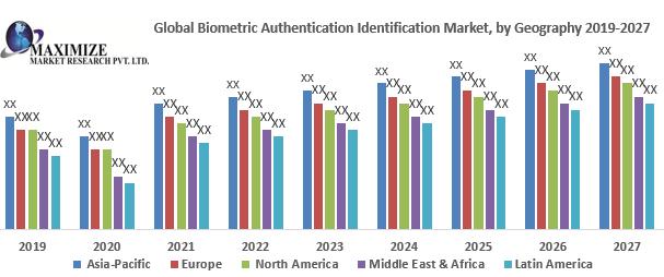 Global Biometric Authentication Identification Market