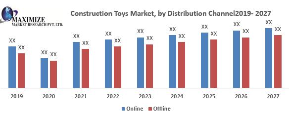 Global Construction Toys Market