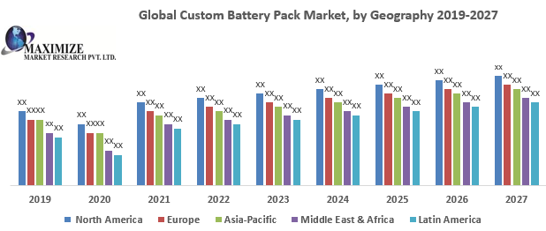 Global Custom Battery Pack Market