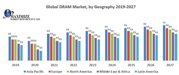 Global DRAM Market