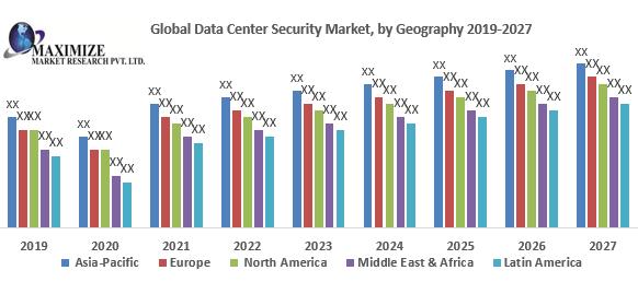 Global Data Center Security Market