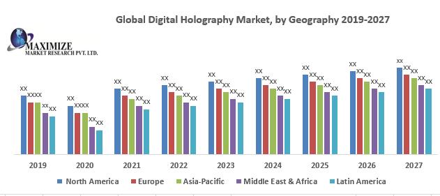 Global Digital Holography Market