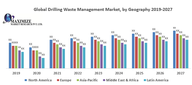 Global Drilling Waste Management Market