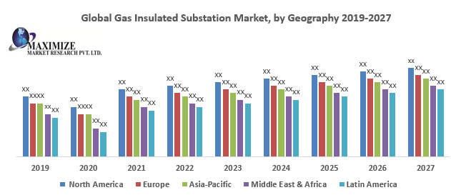 Global Gas Insulated Substation Market