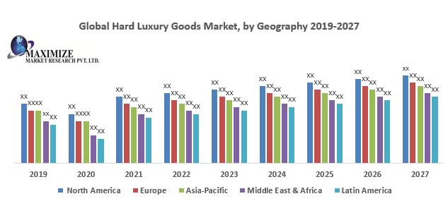 Global Hard Luxury Goods Market