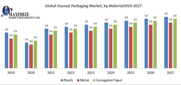 Global Hazmat Packaging Market