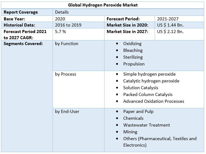 Global Hydrogen Peroxide Market 4