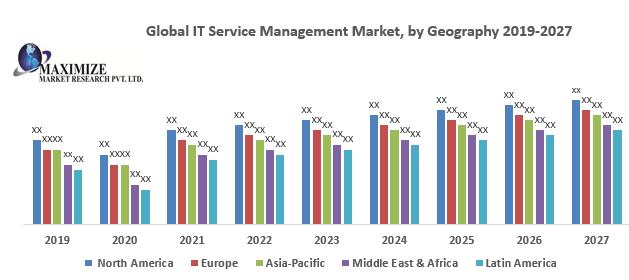 Global IT Service Management Market
