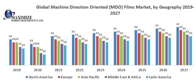 Global Machine Direction Oriented (MDO) Films Market