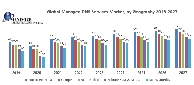 Global Managed DNS Services Market