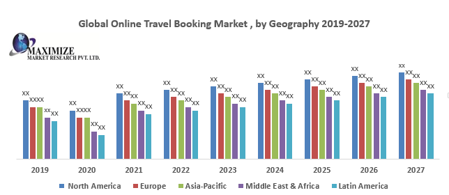 Global Online Travel Booking Market