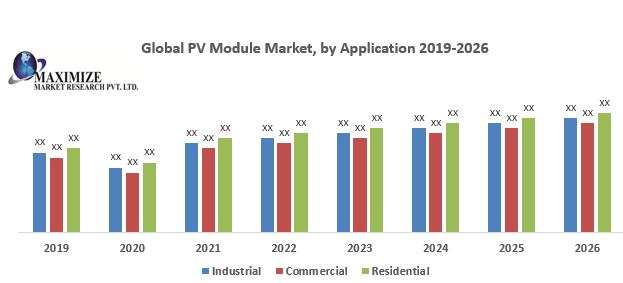 Global PV Module Market
