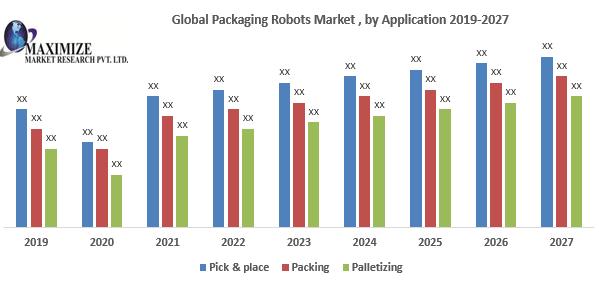 Global Packaging Robots Market