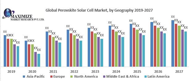 Global Perovskite Solar Cell Market