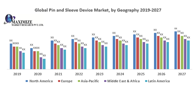 Global Pin and Sleeve Device Market