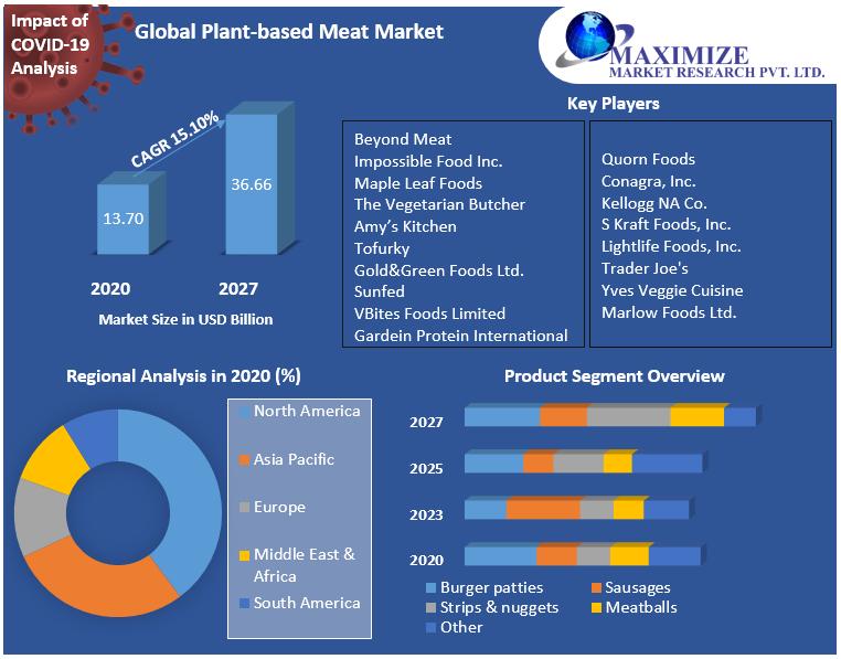 Global Plant-based Meat Market