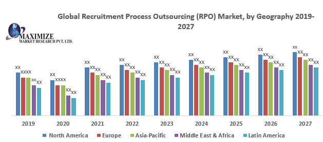 Global Recruitment Process Outsourcing (RPO) Market