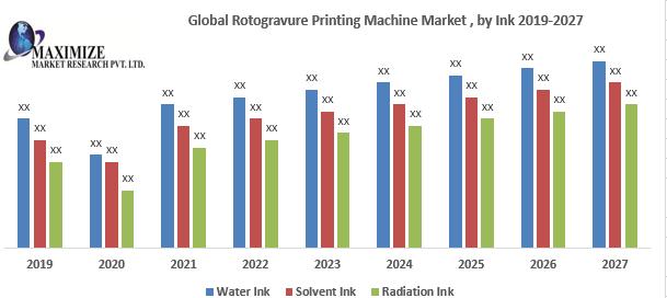 Global Rotogravure Printing Machine Market