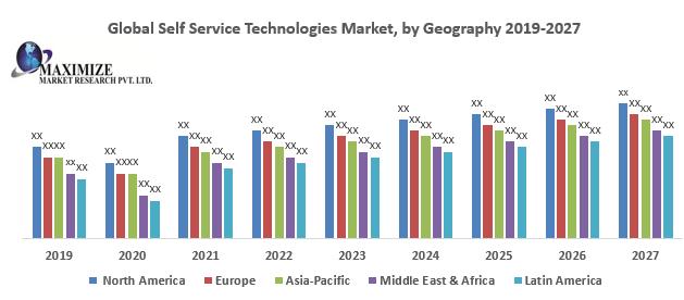 Global Self Service Technologies Market