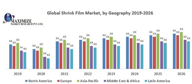 Global Shrink Film Market