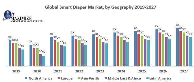 Global Smart Diaper Market