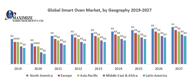 Global Smart Oven Market -Industry Analysis Forecasts to 2020 – 2027 1