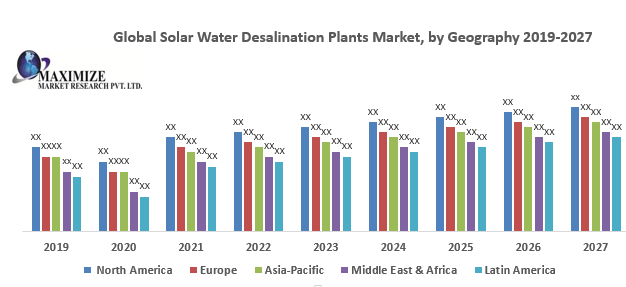 Global Solar Water Desalination Plants Market