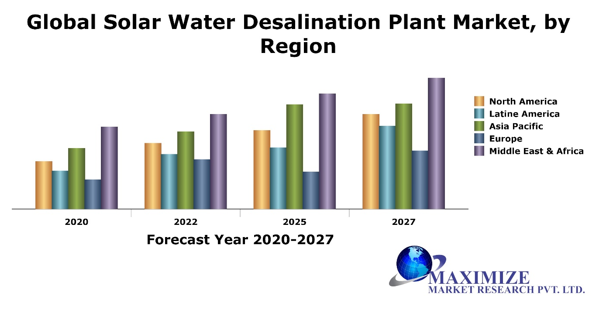Global Solar Water Desalination Plants Market1