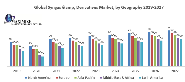 Global Syngas & Derivatives Market