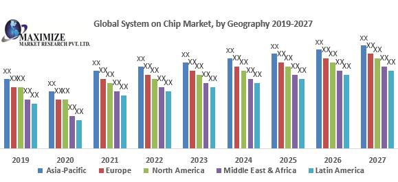 Global System on Chip Market