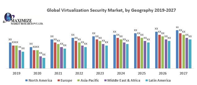 Global Virtualization Security Market