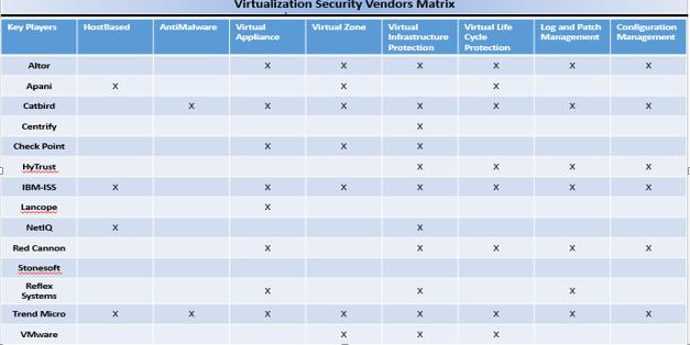 Global Virtualization Security Market1