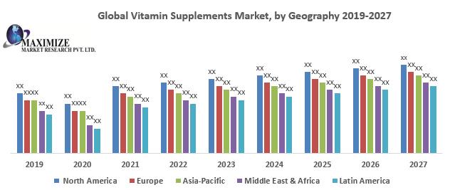 Global Vitamin Supplements Market