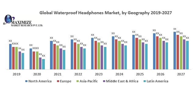 Global Waterproof Headphones Market