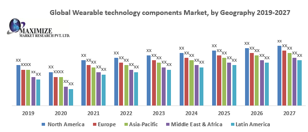 Global Wearable technology components Market