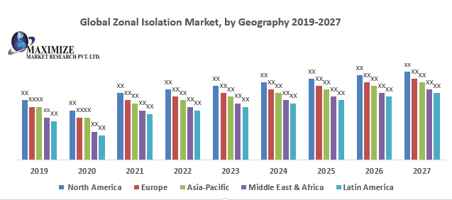 Global Zonal Isolation Market