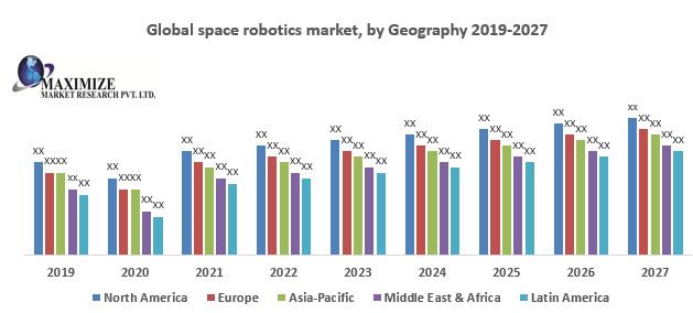 Global space robotics market
