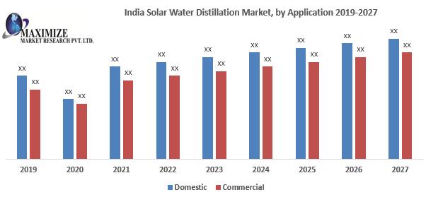 India Solar Water Distillation Market