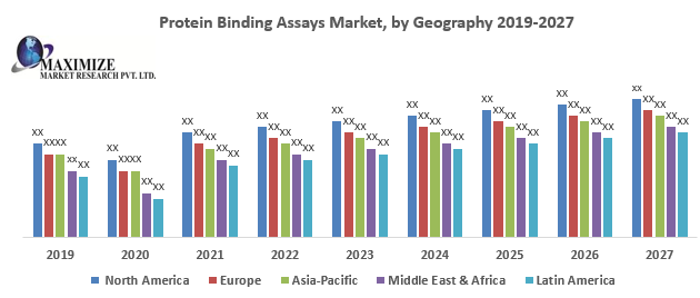 Protein Binding Assays Market
