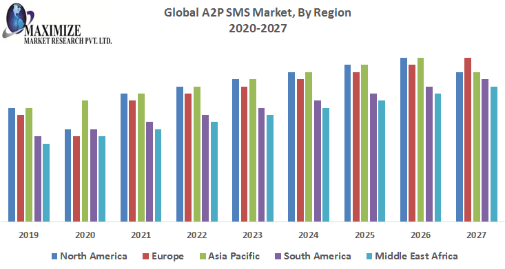 Global A2P SMS Market 1