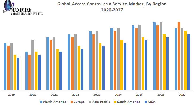 Global-Access-Control-as-a-Service-Market-1
