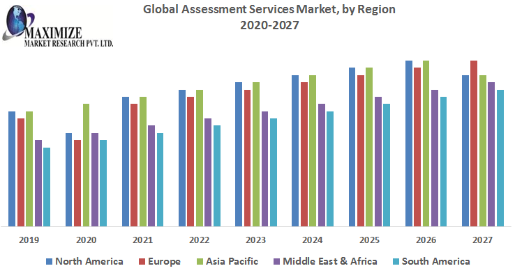 This image has an empty alt attribute; its file name is Global-Assessment-Services-Market-1.png